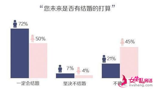 """95后婚姻价值观查询:75%附和""""先上车后补票""""-北京时间"""
