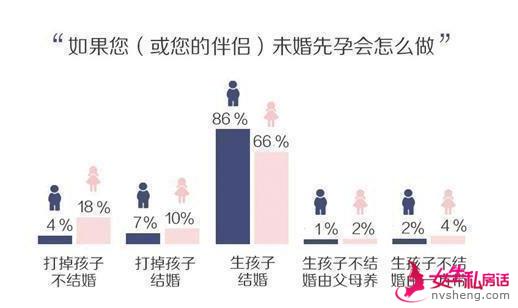 95后婚姻观调查:三观一致比物质重要
