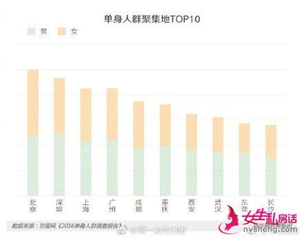 """七夕节来""""虐狗"""" 我国独身男女最多的城市排行榜"""