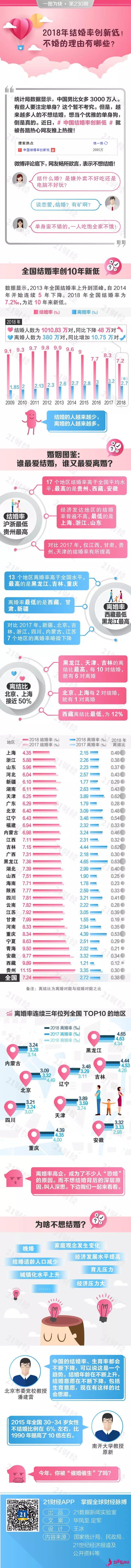 我国2018年结婚率创新低!越发达地域越不积极