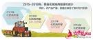 河北化肥施用量连续实现负增长探访
